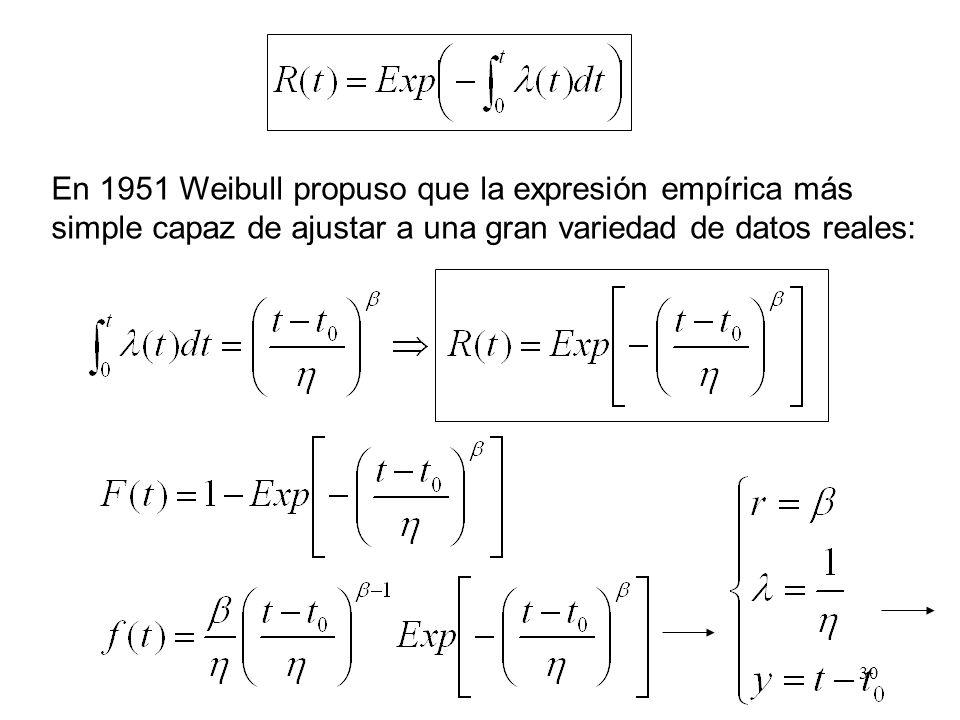 En 1951 Weibull propuso que la expresión empírica más simple capaz de ajustar a una gran variedad de datos reales: