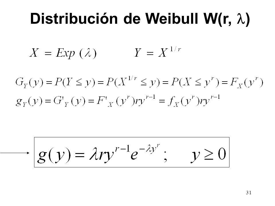Distribución de Weibull W(r, )