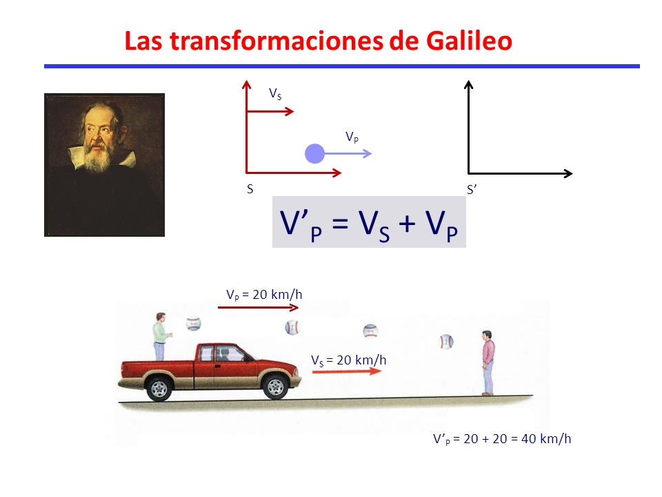 V'P = VS + VP Las transformaciones de Galileo VS VP S S' VP = 20 km/h