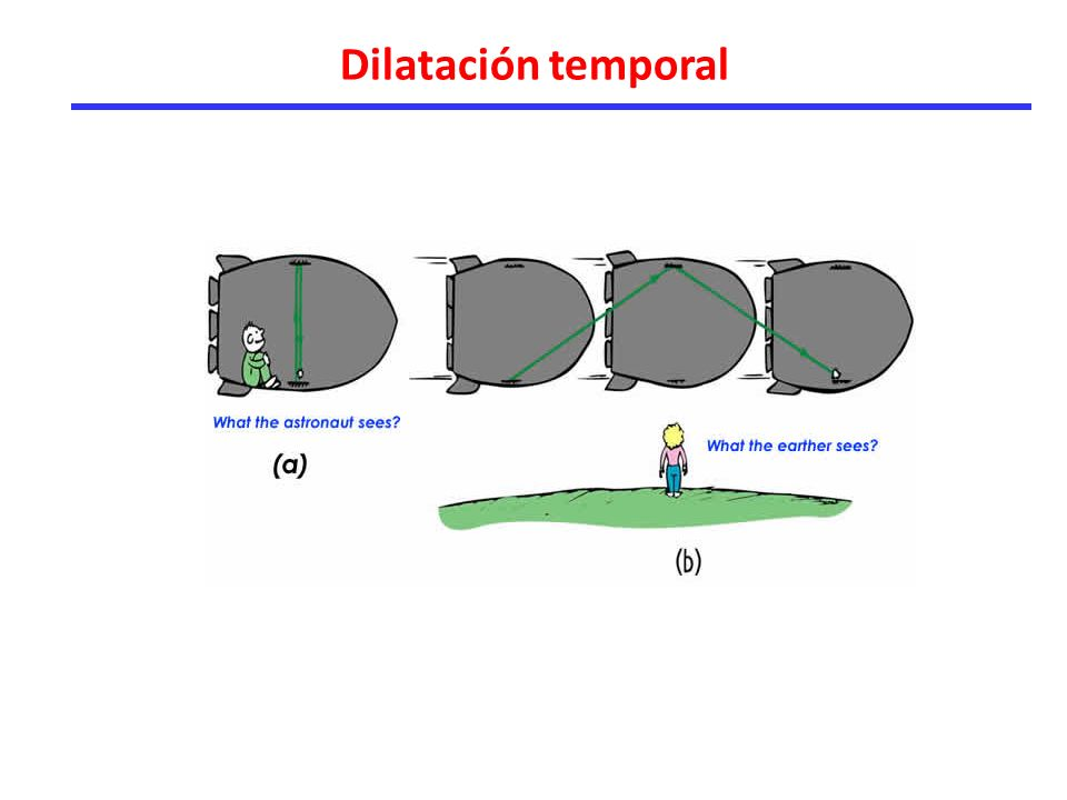Dilatación temporal