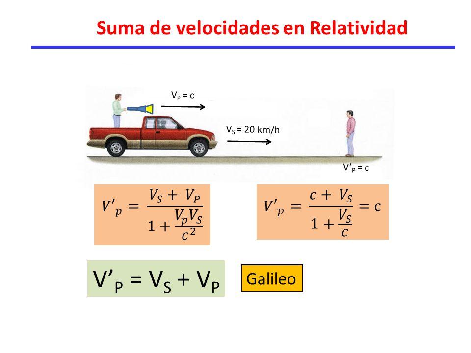 V'P = VS + VP Suma de velocidades en Relatividad Galileo