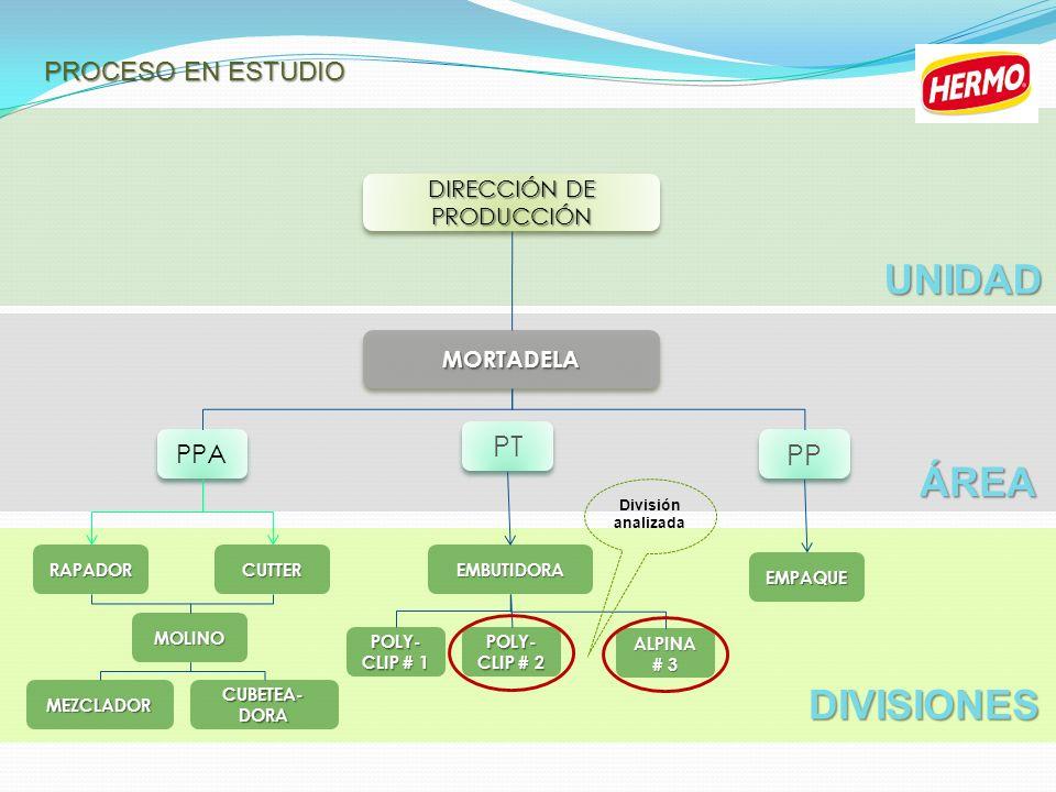 DIRECCIÓN DE PRODUCCIÓN