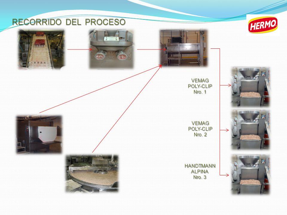 RECORRIDO DEL PROCESO VEMAG POLY-CLIP Nro. 1 VEMAG POLY-CLIP Nro. 2
