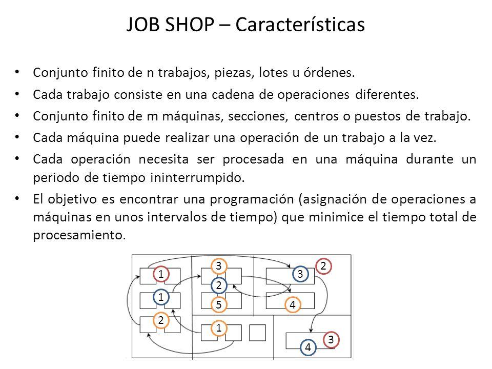 JOB SHOP – Características
