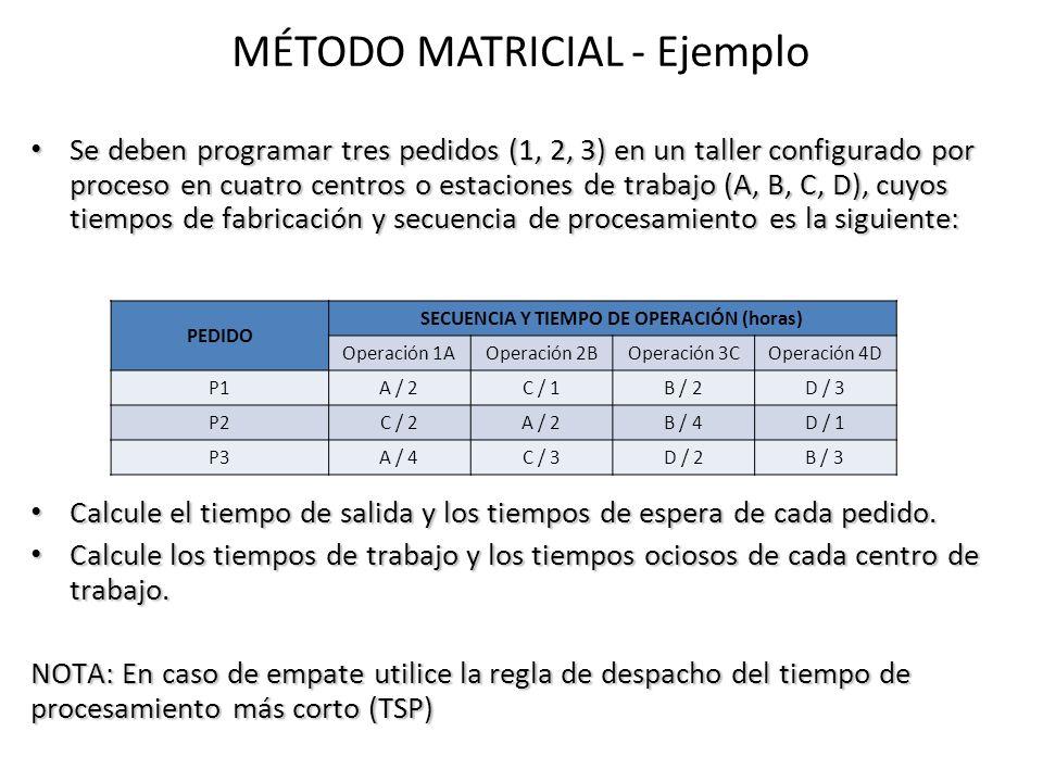 MÉTODO MATRICIAL - Ejemplo