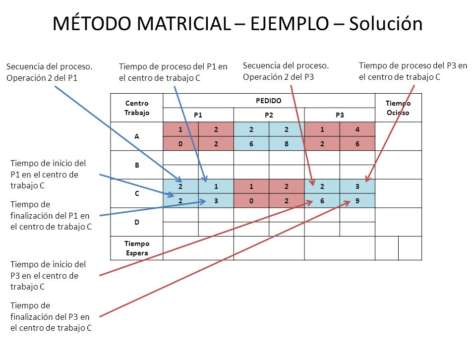 MÉTODO MATRICIAL – EJEMPLO – Solución