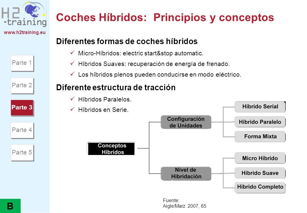 Coches Híbridos: Principios y conceptos