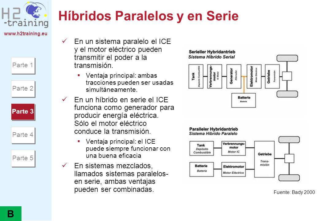 Híbridos Paralelos y en Serie