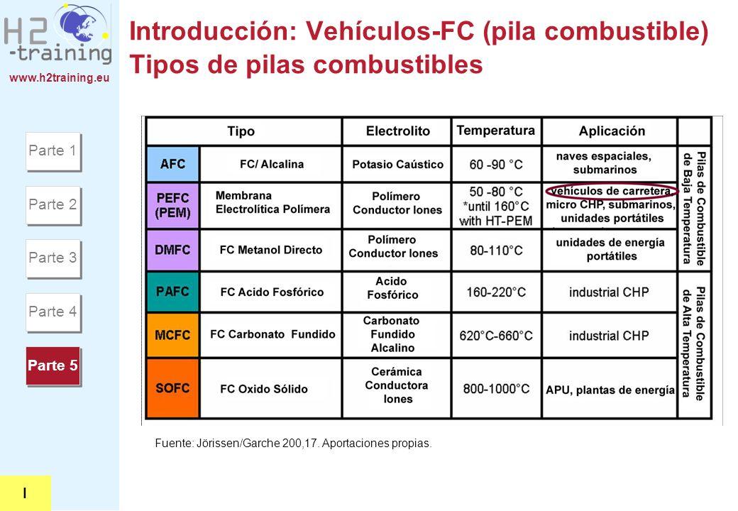 H2 Training Manual Introducción: Vehículos-FC (pila combustible) Tipos de pilas combustibles. Parte 1.