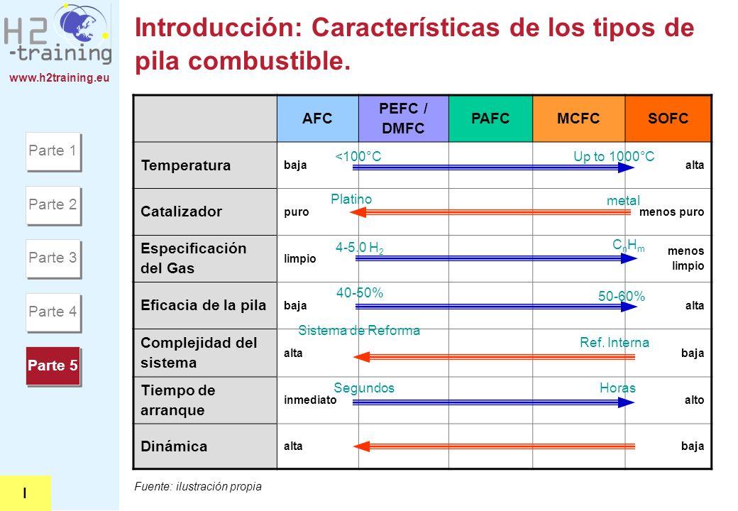 Introducción: Características de los tipos de pila combustible.