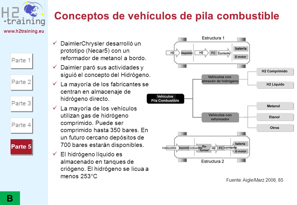 Conceptos de vehículos de pila combustible