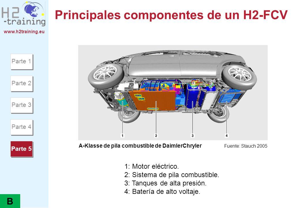 Principales componentes de un H2-FCV