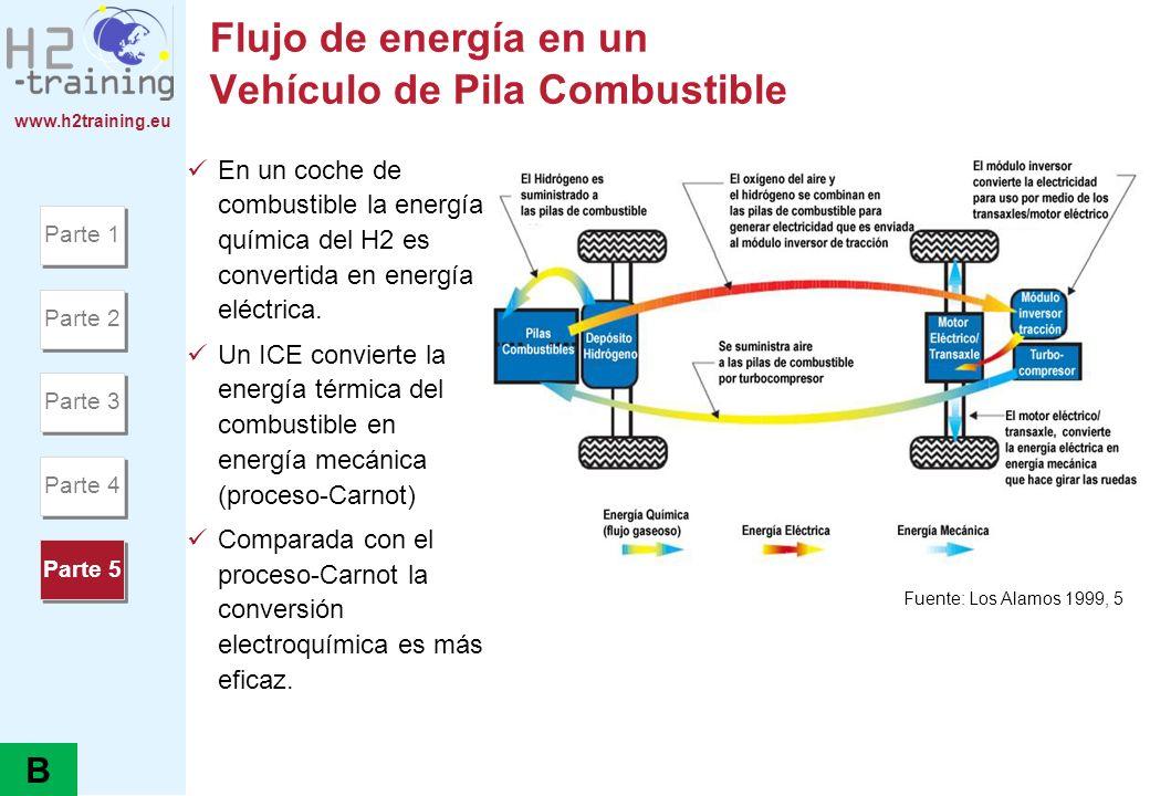Flujo de energía en un Vehículo de Pila Combustible