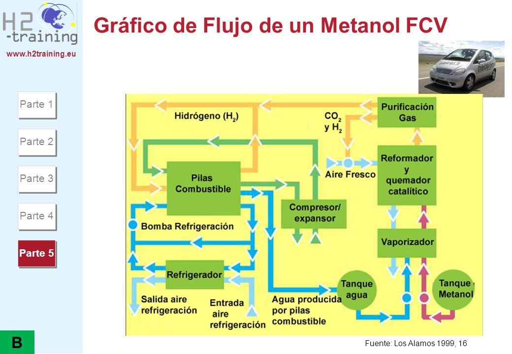 Gráfico de Flujo de un Metanol FCV