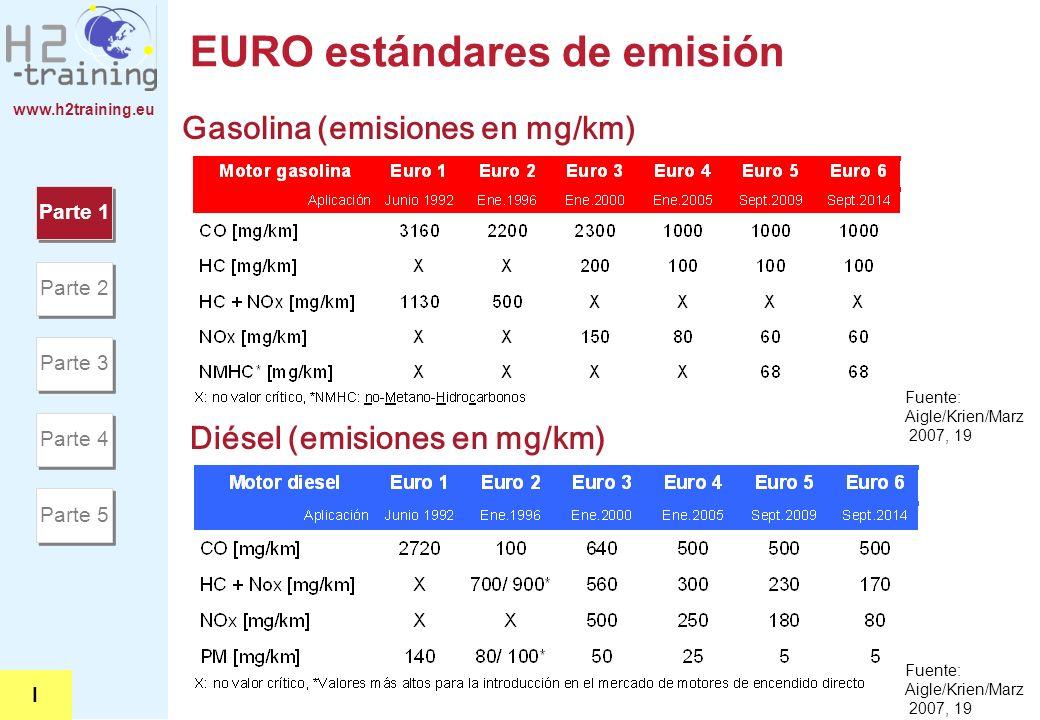 EURO estándares de emisión