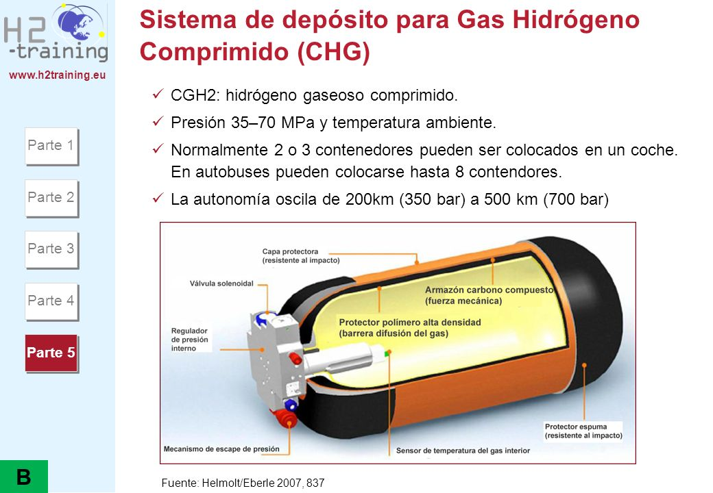 Sistema de depósito para Gas Hidrógeno Comprimido (CHG)
