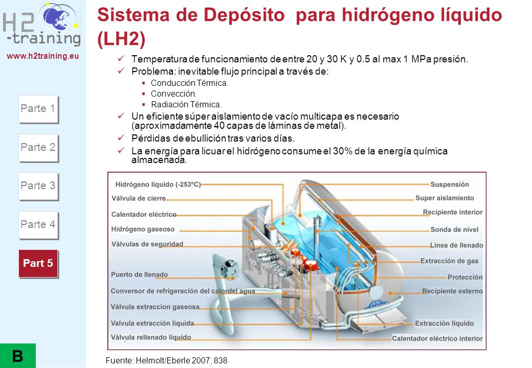 Sistema de Depósito para hidrógeno líquido (LH2)