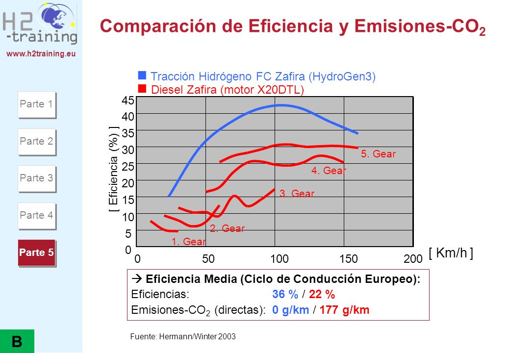 Comparación de Eficiencia y Emisiones-CO2