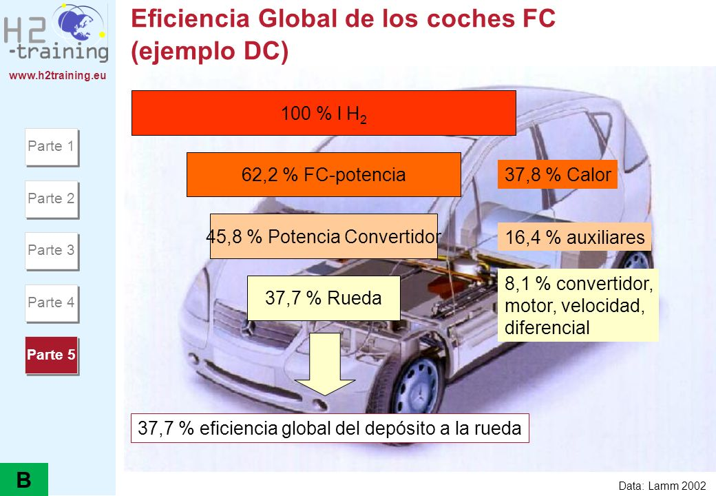 Eficiencia Global de los coches FC (ejemplo DC)
