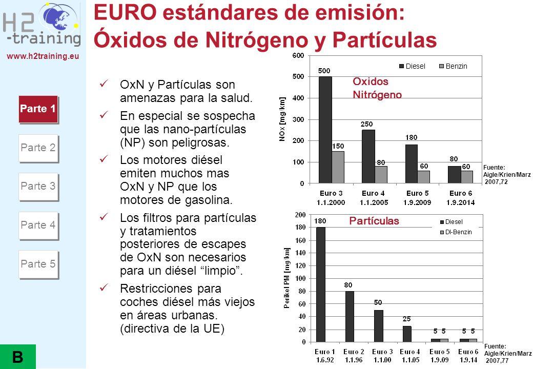 EURO estándares de emisión: Óxidos de Nitrógeno y Partículas