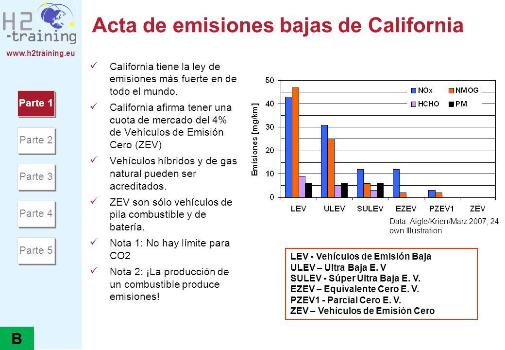 Acta de emisiones bajas de California