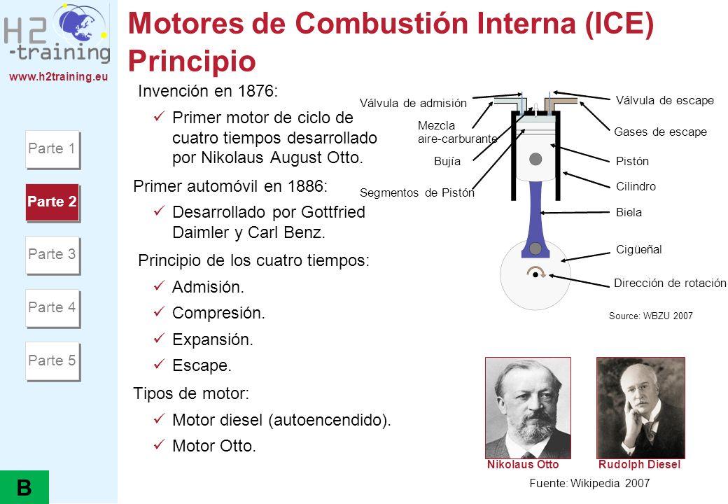 Motores de Combustión Interna (ICE) Principio