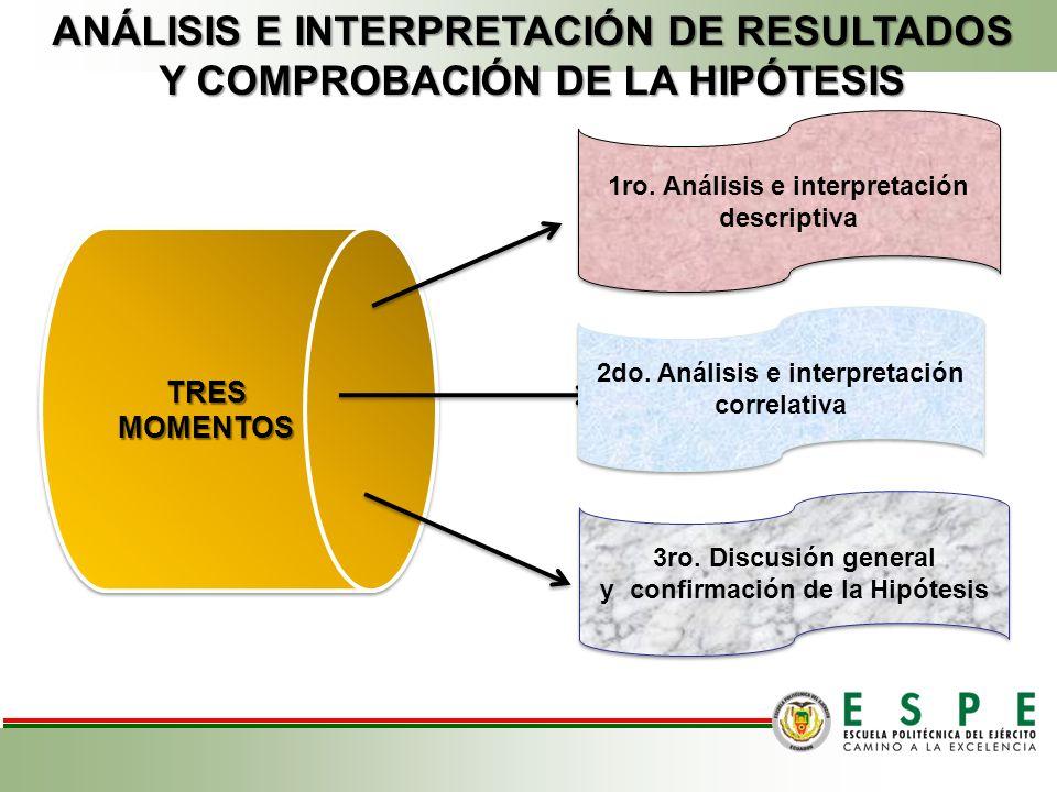 ANÁLISIS E INTERPRETACIÓN DE RESULTADOS Y COMPROBACIÓN DE LA HIPÓTESIS