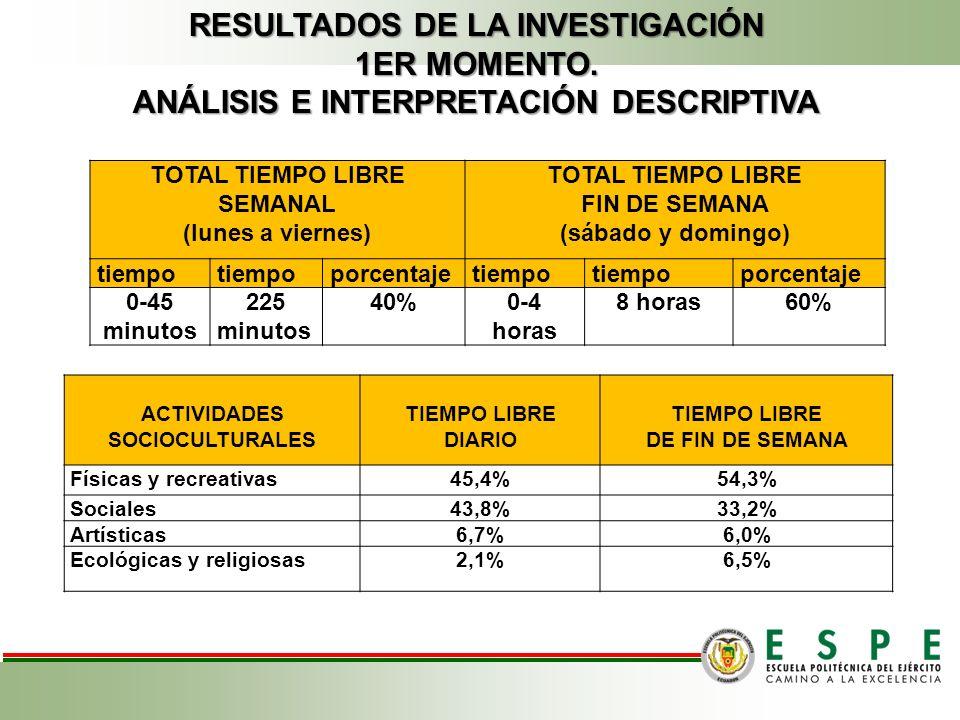 RESULTADOS DE LA INVESTIGACIÓN ANÁLISIS E INTERPRETACIÓN DESCRIPTIVA