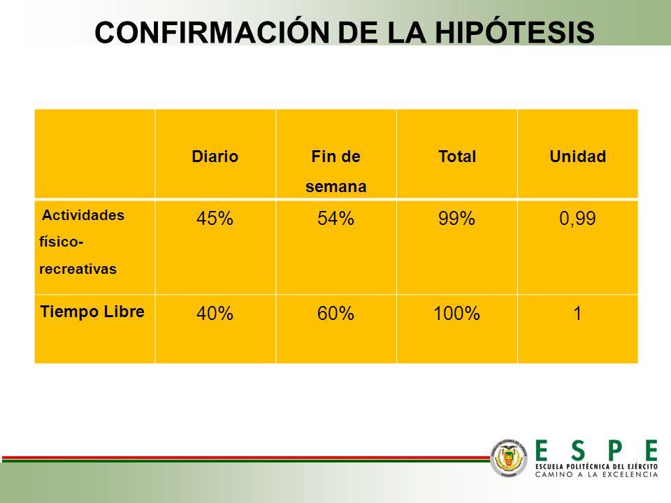 CONFIRMACIÓN DE LA HIPÓTESIS