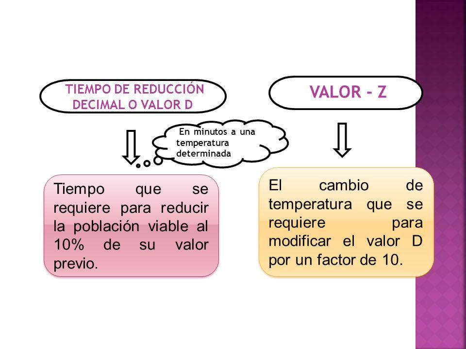 TIEMPO DE REDUCCIÓN DECIMAL O VALOR D