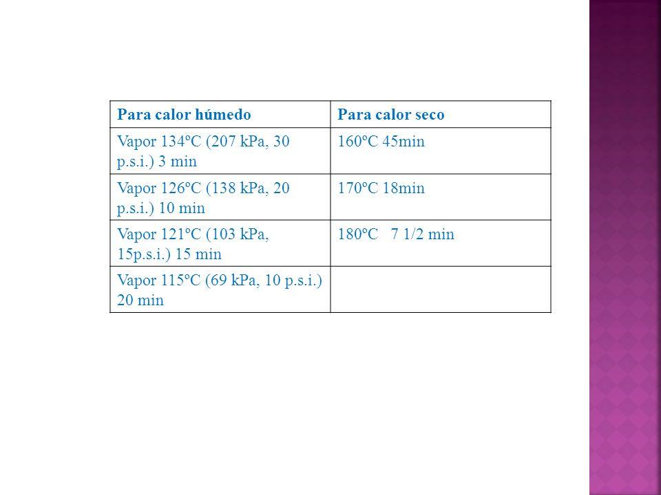 Para calor húmedo Para calor seco. Vapor 134ºC (207 kPa, 30 p.s.i.) 3 min. 160ºC 45min. Vapor 126ºC (138 kPa, 20 p.s.i.) 10 min.