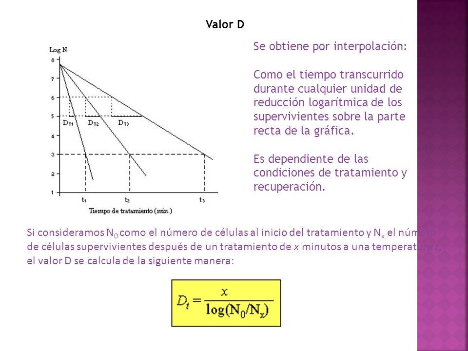 Valor D Se obtiene por interpolación: