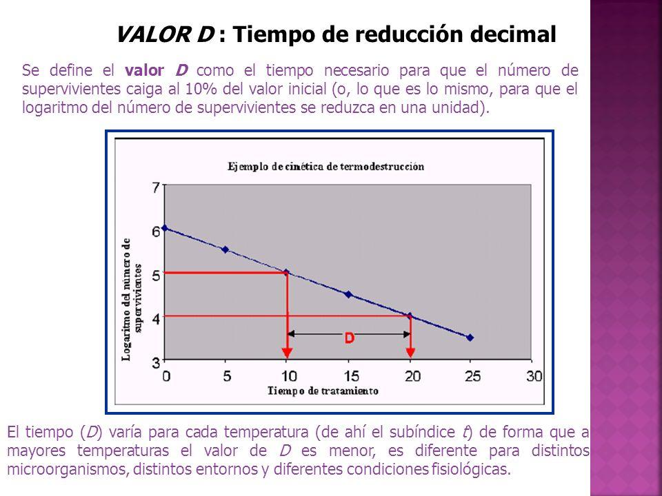 VALOR D : Tiempo de reducción decimal