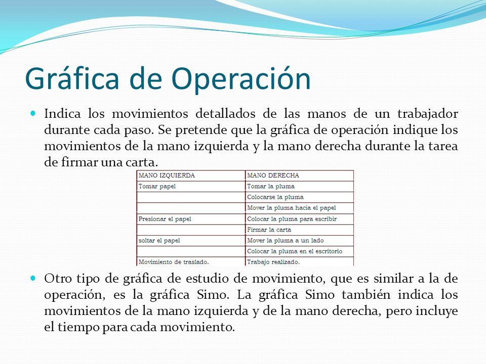 Gráfica de Operación