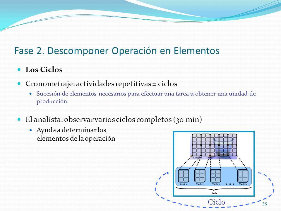 Fase 2. Descomponer Operación en Elementos