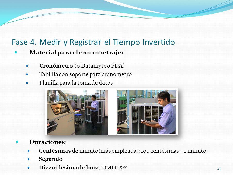 Fase 4. Medir y Registrar el Tiempo Invertido