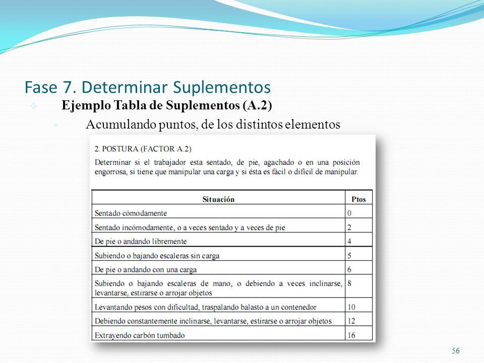 Fase 7. Determinar Suplementos