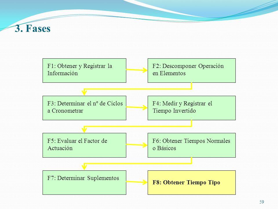 3. Fases F1: Obtener y Registrar la Información