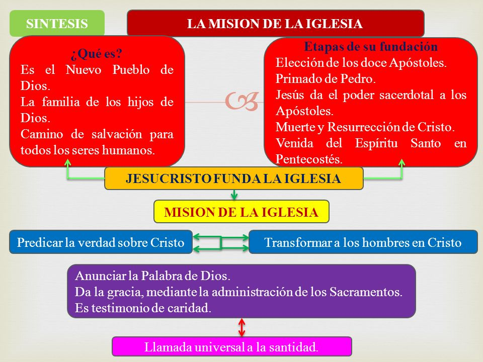 JESUCRISTO FUNDA LA IGLESIA