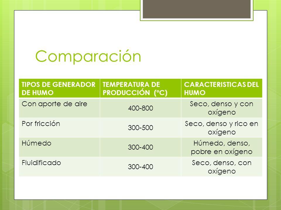 Comparación TIPOS DE GENERADOR DE HUMO TEMPERATURA DE PRODUCCIÓN (ºC)