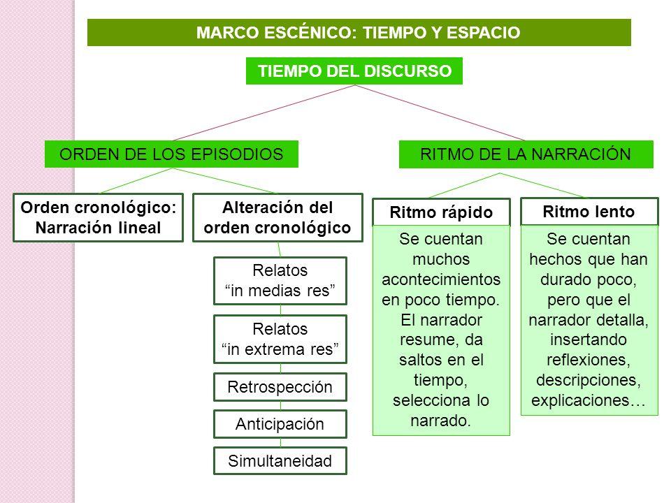 MARCO ESCÉNICO: TIEMPO Y ESPACIO Alteración del orden cronológico