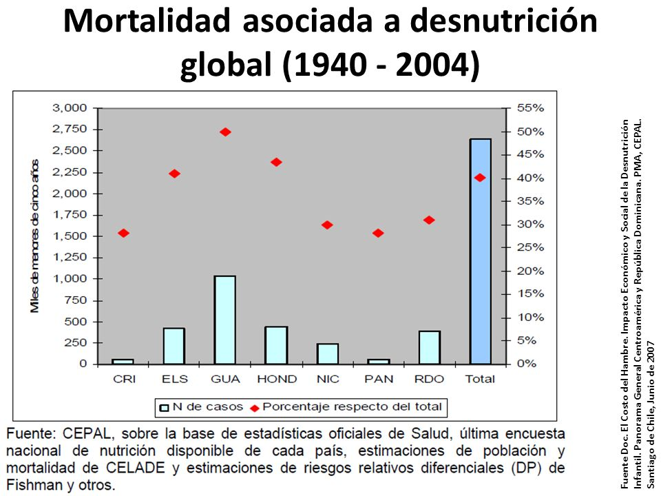 Mortalidad asociada a desnutrición global (1940 - 2004)