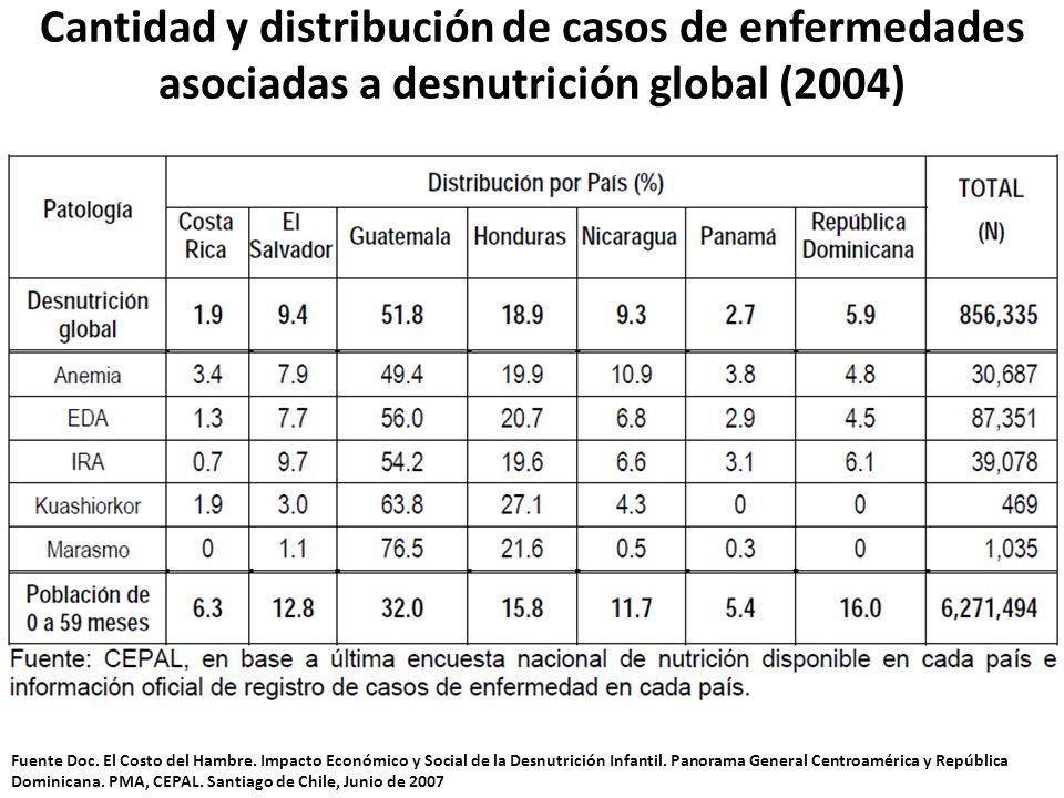 Cantidad y distribución de casos de enfermedades asociadas a desnutrición global (2004)