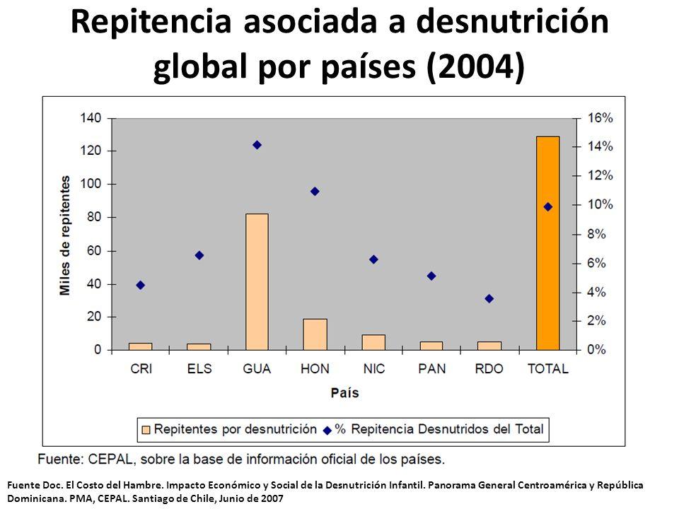 Repitencia asociada a desnutrición global por países (2004)