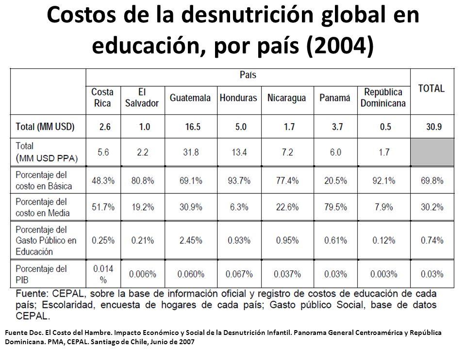 Costos de la desnutrición global en educación, por país (2004)
