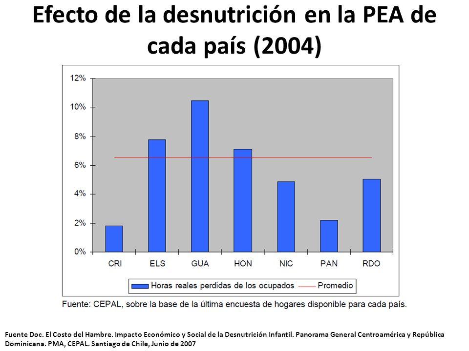 Efecto de la desnutrición en la PEA de cada país (2004)