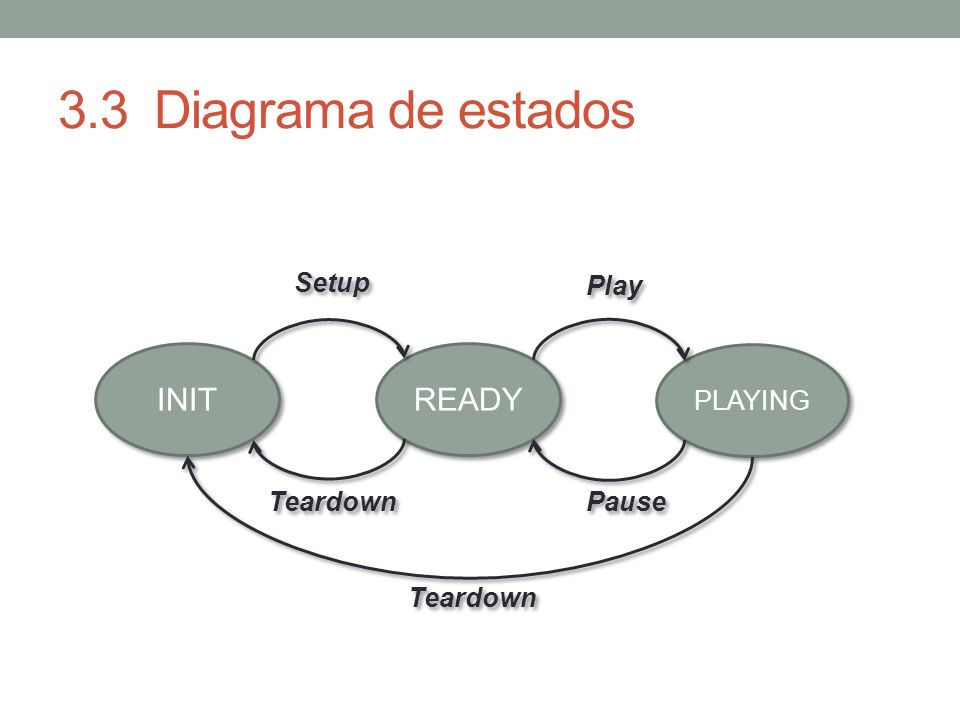 3.3 Diagrama de estados INIT READY Setup Play PLAYING Teardown Pause