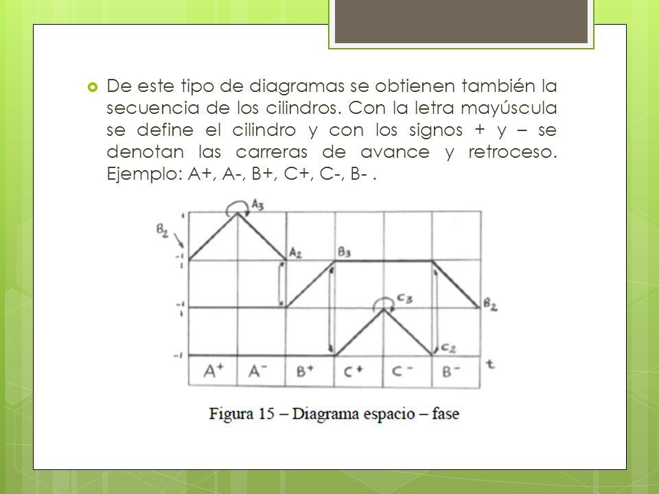 De este tipo de diagramas se obtienen también la secuencia de los cilindros.