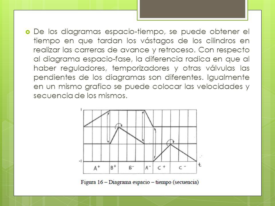 De los diagramas espacio-tiempo, se puede obtener el tiempo en que tardan los vástagos de los cilindros en realizar las carreras de avance y retroceso.