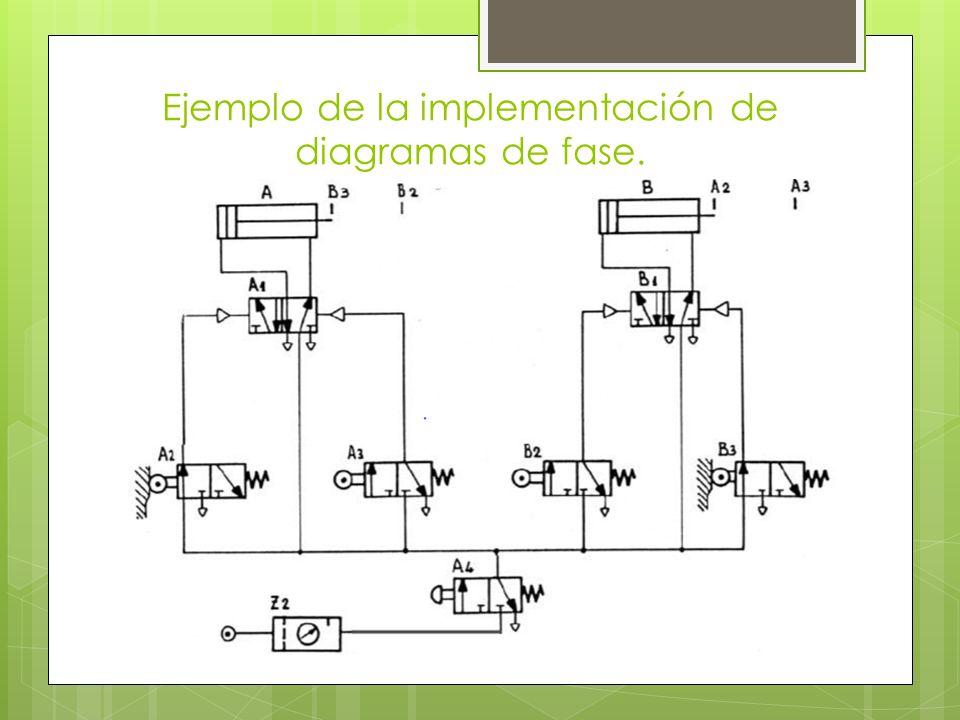 Ejemplo de la implementación de diagramas de fase.
